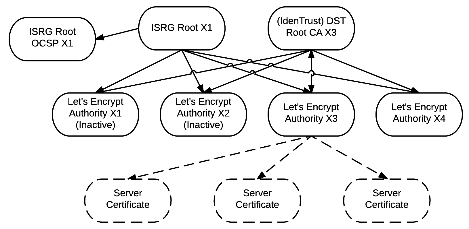 Chain Of Trust Lets Encrypt Free Ssltls Certificates