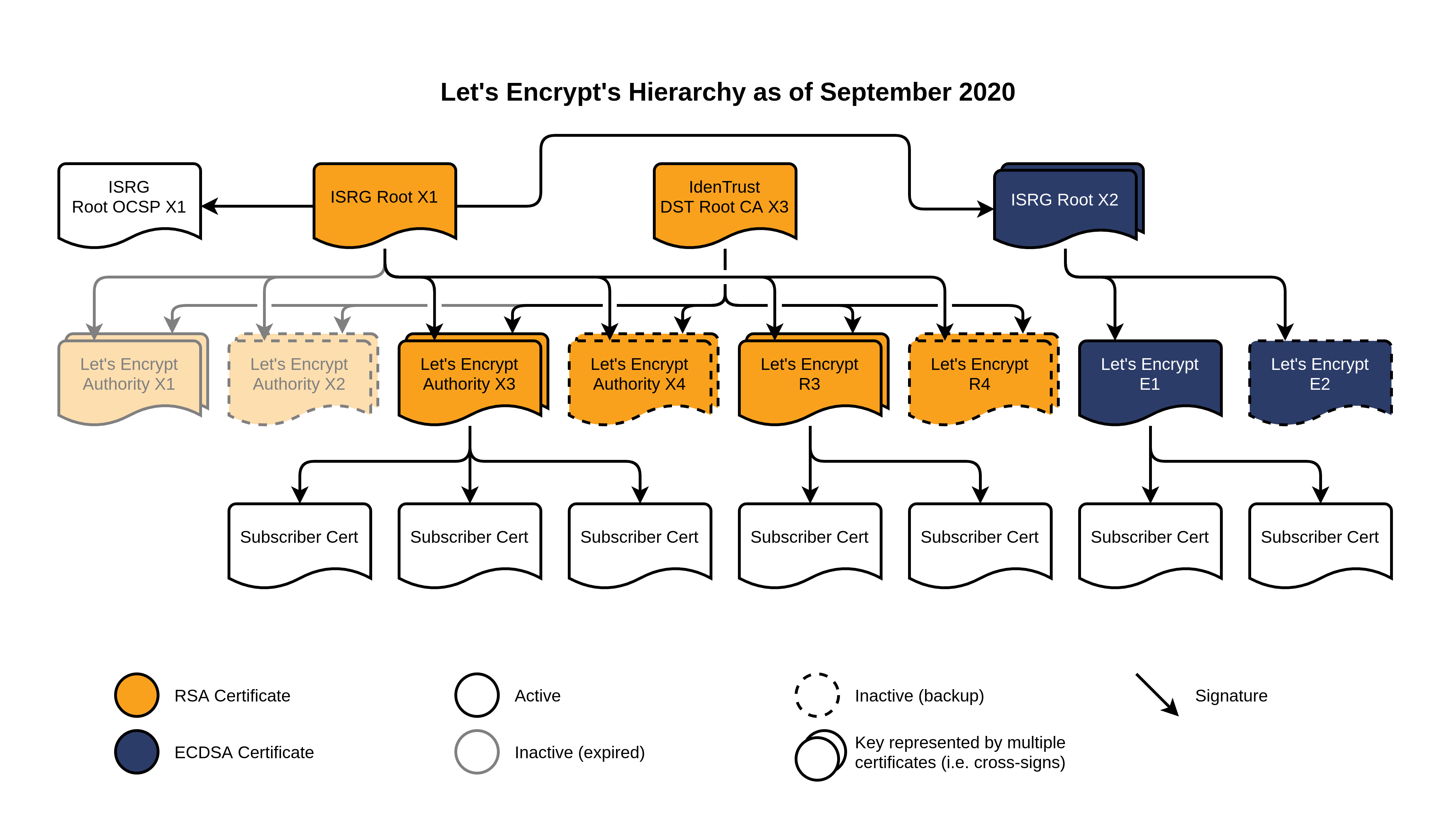 Let's Encrypt's hierarchy as of September 2020