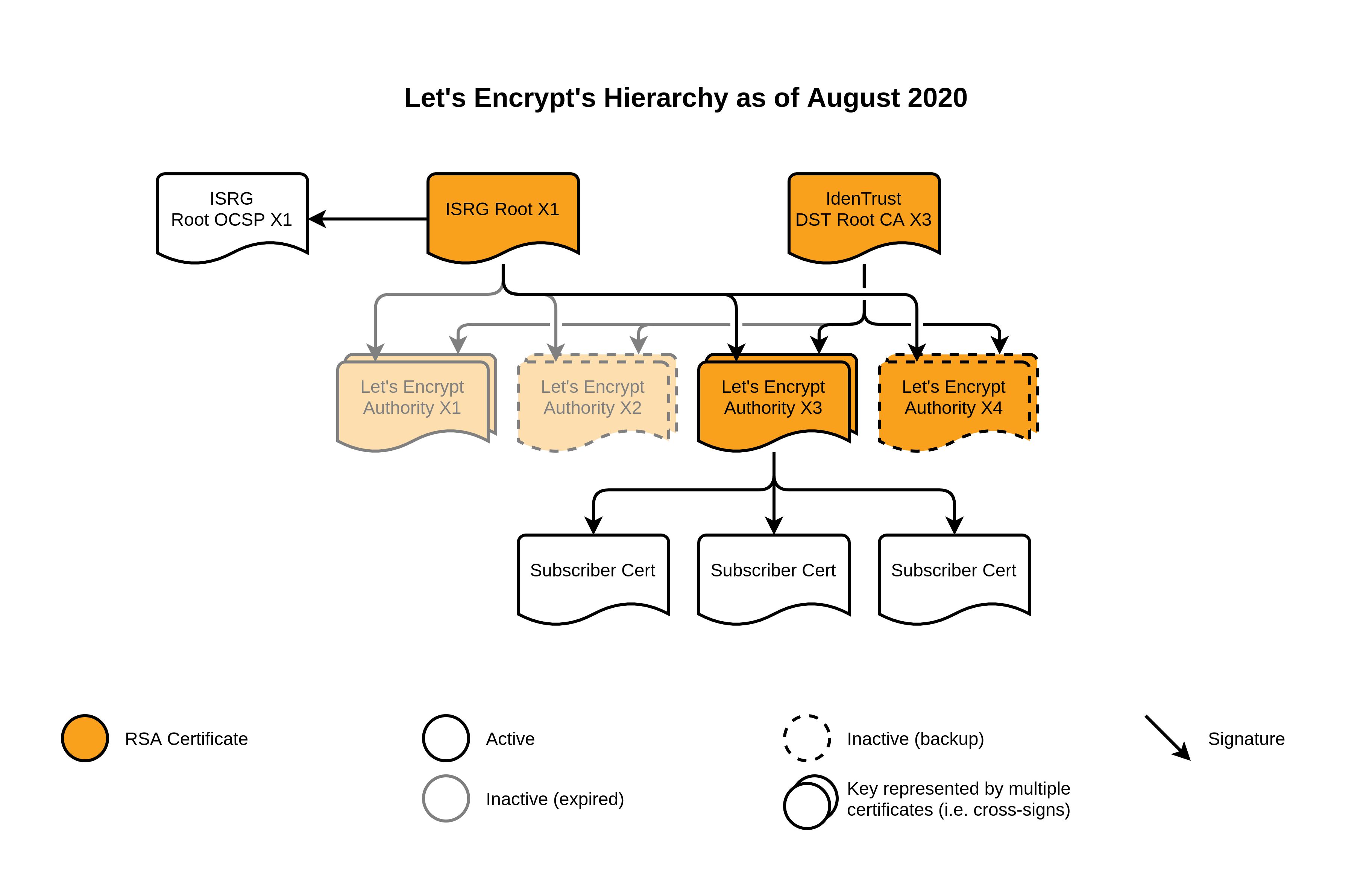 Let's Encrypt's hierarchy as of August 2020
