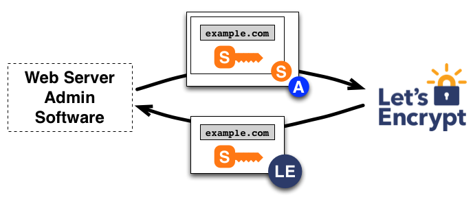 How It Works - Let\'s Encrypt - Free SSL/TLS Certificates