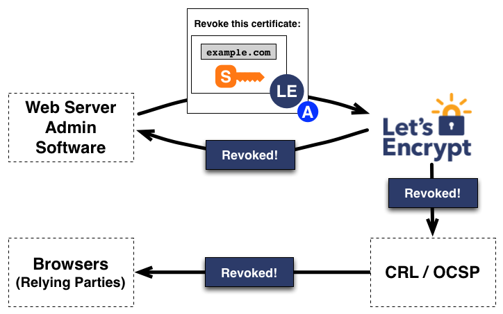 Requesting revocation of a certificate for example.com
