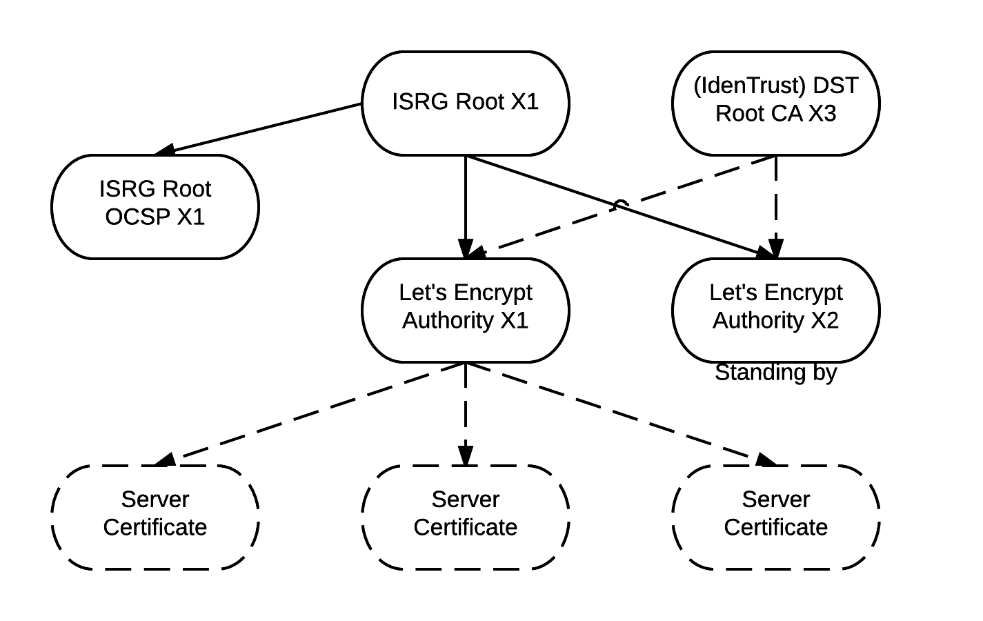 Lets encrypt root and intermediate certificates lets encrypt isrg key diagram 1betcityfo Image collections