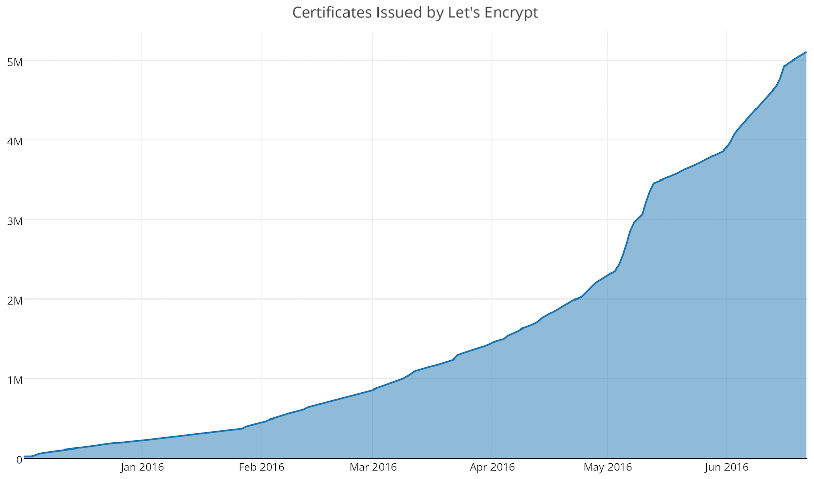 Progress Towards 100 Https June 2016 Lets Encrypt Free Ssl