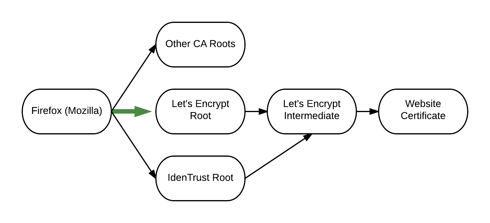 Chain of trust between Firefox and Let's Encrypt certificates.